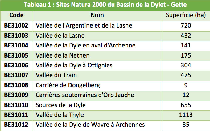 tableau sites natura 2000